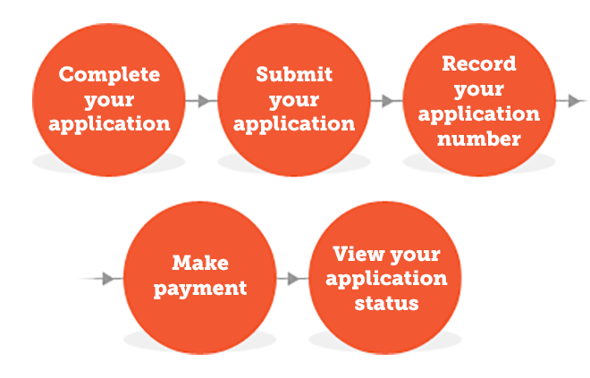 ESTA application process