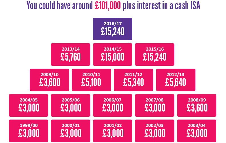 Money in an ISA stays tax-free year after year - you could have �62,000 plus interest now